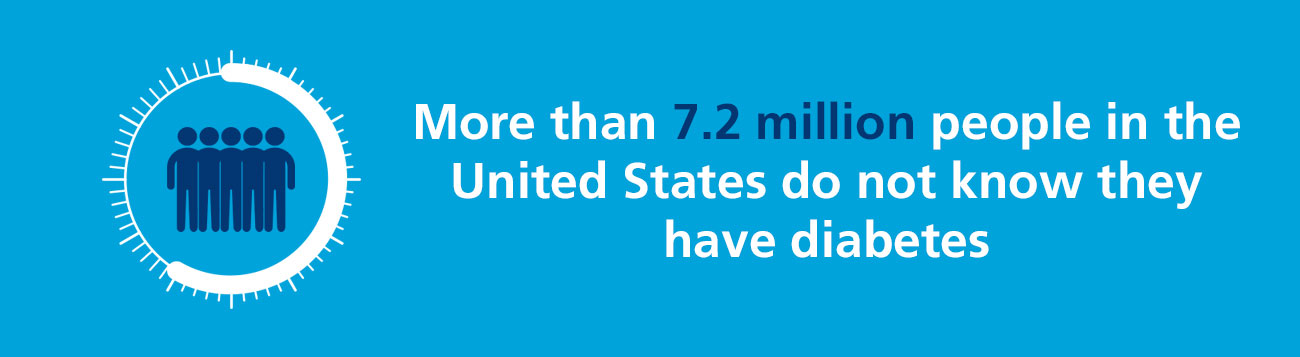 More than 7.2 million people in the United States do not know they have diabetes