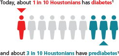 Graphic representing the number of people living in Houston who have diabetes or prediabetes